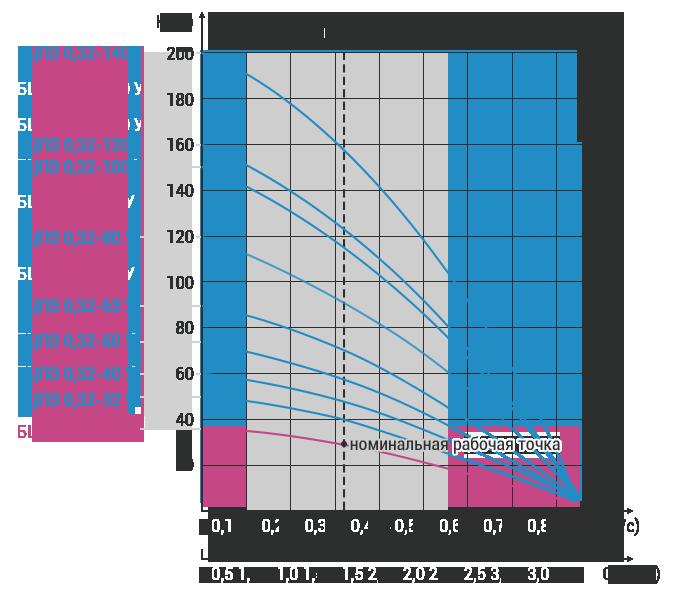 Продажа Скважинных насосов